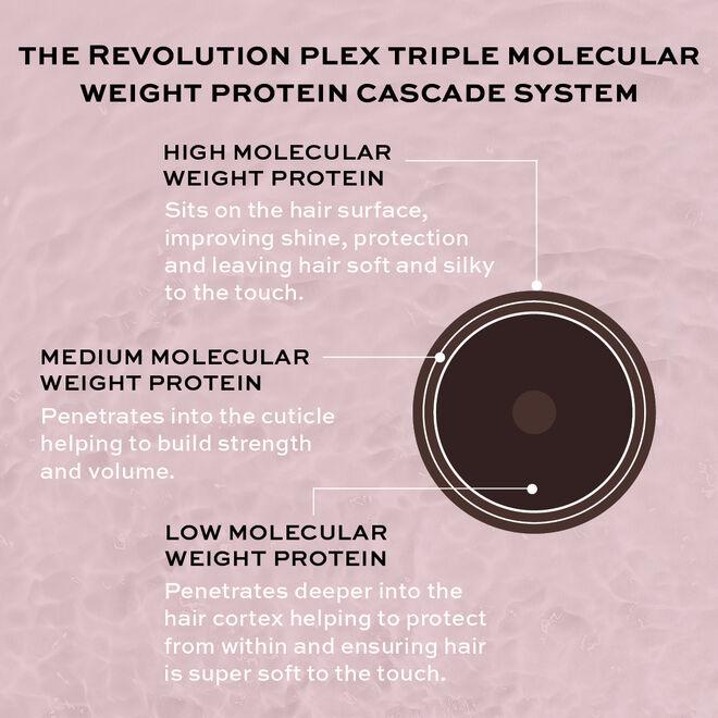 Revolution Haircare Plex 5 Bond Plex Conditioner